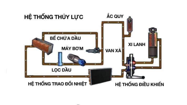 sơ đồ hệ thống thủy lực xe nâng